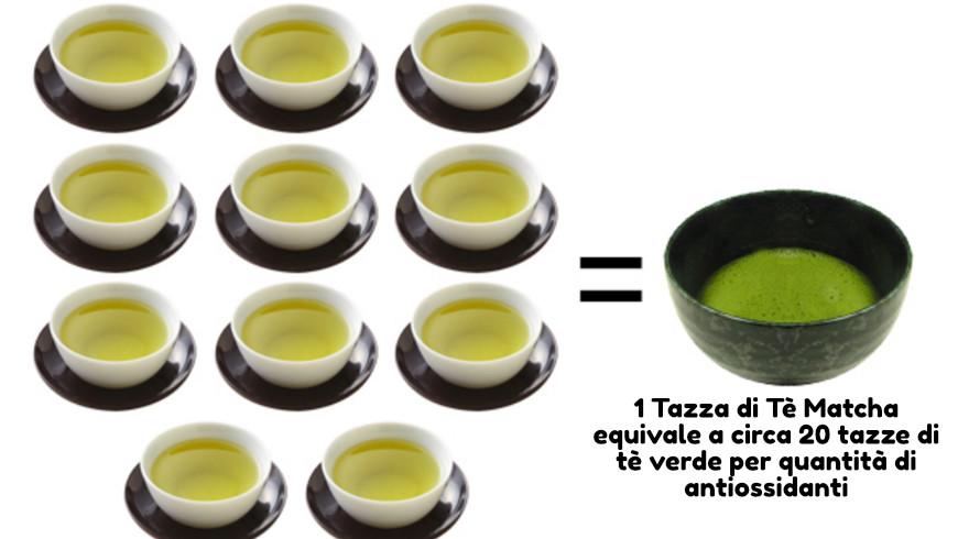 matcha antiossidanti tazze