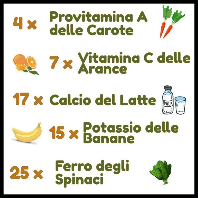 Confronto Moringa con altri alimenti - benefici