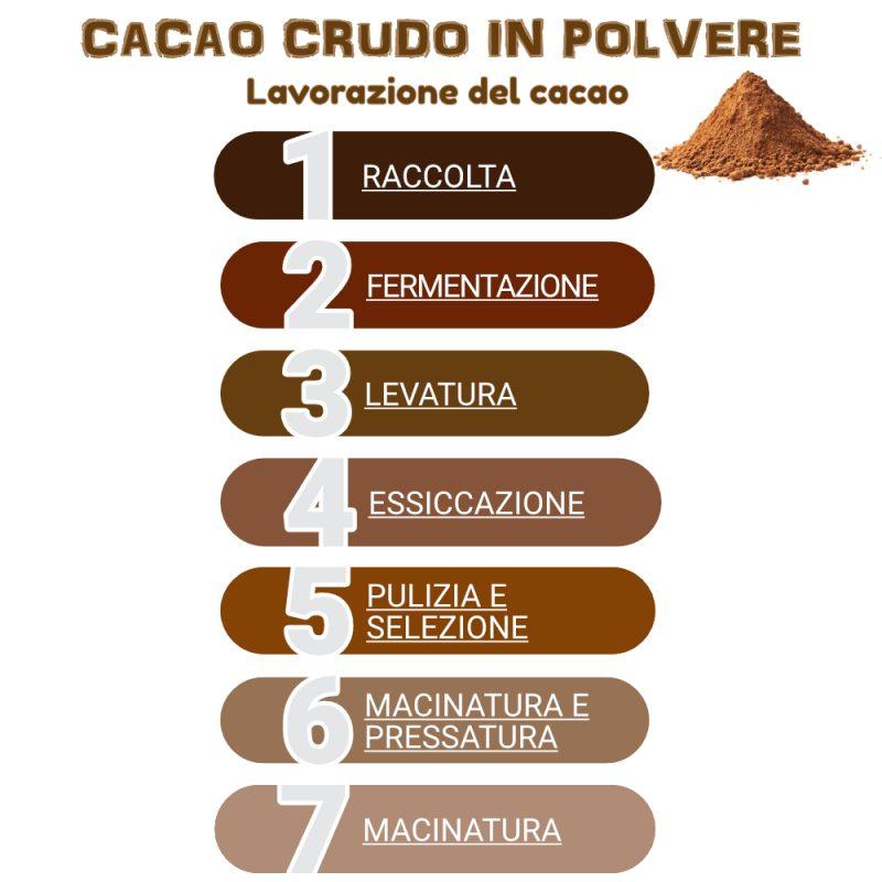 Lavorazione del cacao crudo in polvere